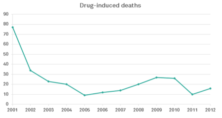 drugdeaths